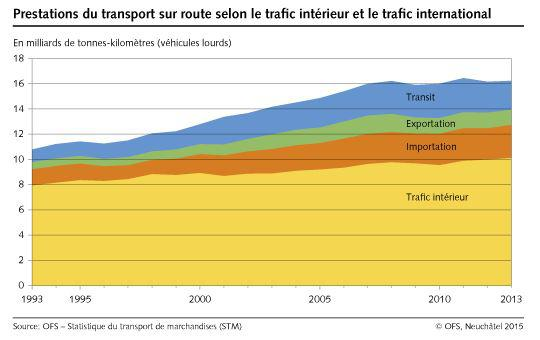 Statistiques transport suise