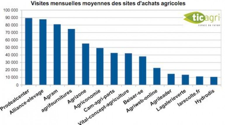 stat-agricoles